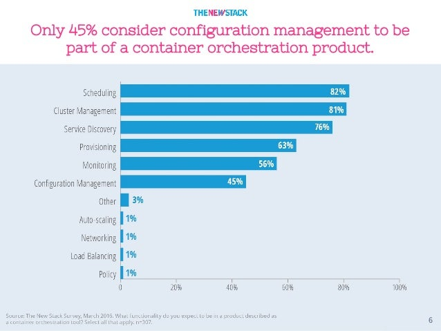 6 Only 45% consider configuration management to be part of a container orchestration product.