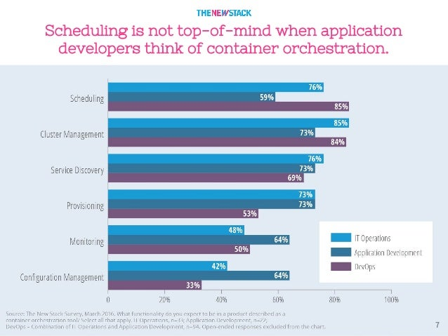 7 Scheduling is not top-of-mind when application developers think of container orchestration.