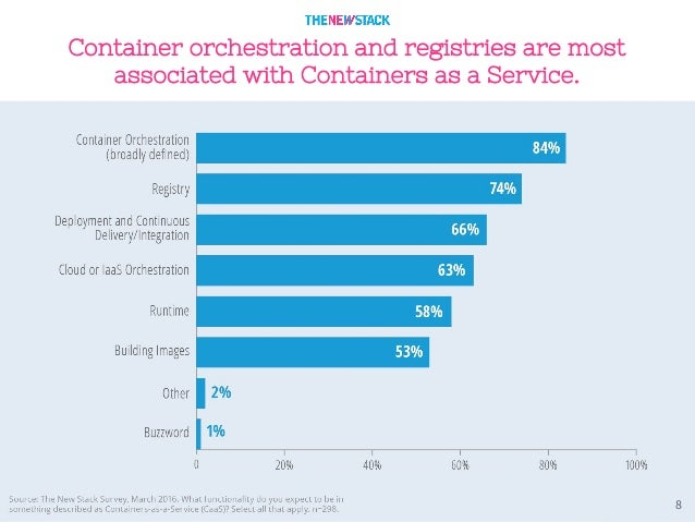 8 Container orchestration and registries are most associated with Containers as a Service.