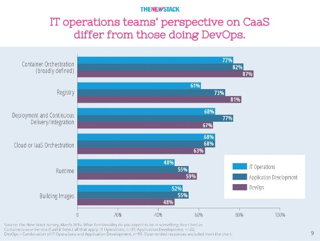 9 IT operations teams' perspective on CaaS differ from those doing DevOps.