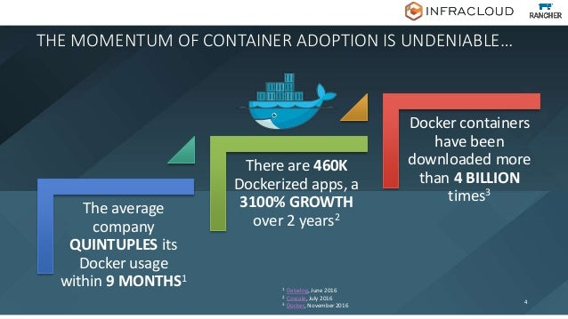 The average company QUINTUPLES its Docker usage within 9 MONTHS1 There are 460K Dockerized apps, a 3100% GROWTH over 2 yea...