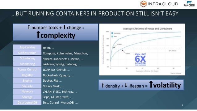 …BUT RUNNING CONTAINERS IN PRODUCTION STILL ISN'T EASY 5 ⬆ number tools + ⬆ change = ⬆complexity App Catalog Helm, … Orche...