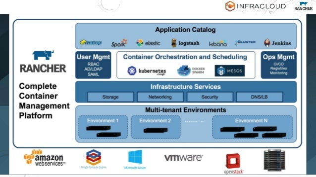 DO YOU WANT TO MANAGE ALL THIS? 8 App Catalog Orchestration Scheduling Monitoring Access Control Network Storage Distribut...