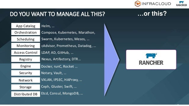 CHALLENGES : KUBERNETES ONLY IMPLEMENTATIONS • Creating a Kubernetes environment that is customized to DevOps needs • Auto...