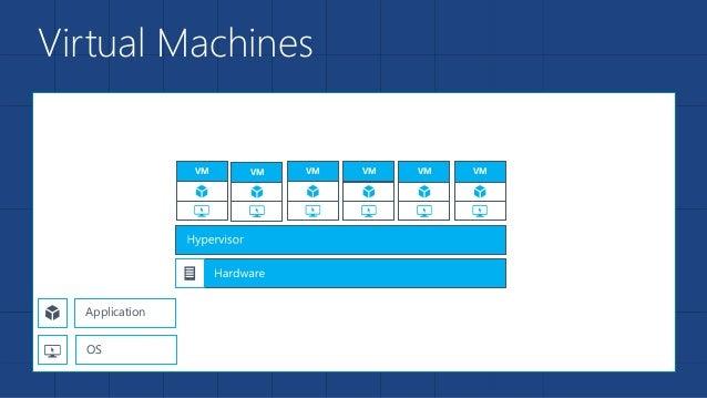 Virtual Machines VM VM VM Application OS VMVMVM