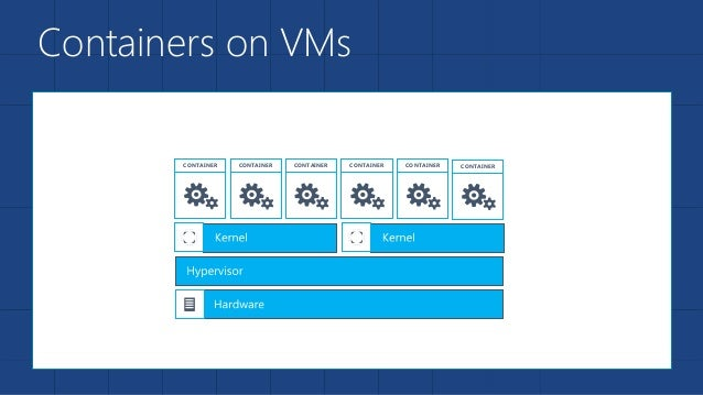 Containers on VMs CONTAINER CONTAINER CONTAINER CONTAINER CONTAINER CONTAINER