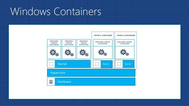 Windows Containers WINDOWS SERVER CONTAINER WINDOWS SERVER CONTAINER WINDOWS SERVER CONTAINER WINDOWS SERVER CONTAINER Ker...