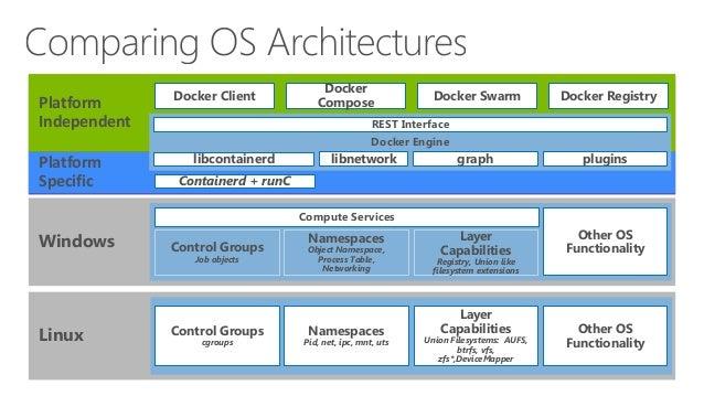 Docker Platform Specific Platform Independent Linux Control Groups cgroups Namespaces Pid, net, ipc, mnt, uts Layer Capabi...