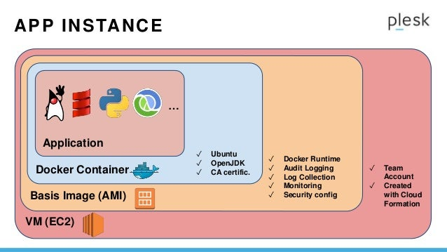 Container Days Conference Plesk 2016 - How AWS, Docker and Microservices influence company websites - by Jan Löffler