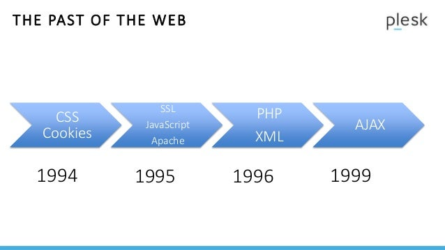 THE PAST OF THE WEB Kubernetes rkt HTTP/2 OCI 2014 2015 2016 2017