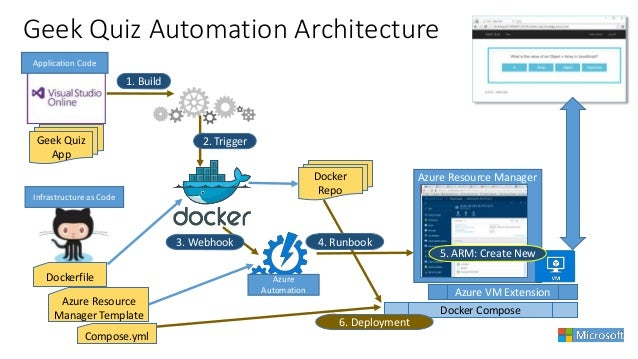 Containers microsoft and devops what is microsoft doing for Vault docker container