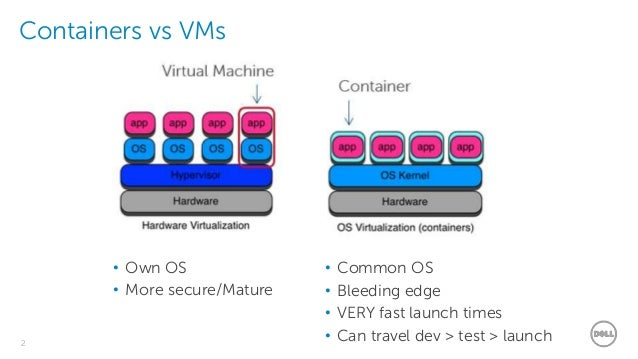 Dell - Restricted - Confidential2 Containers vs VMs • Own OS • More secure/Mature • Common OS • Bleeding edge • VERY fast ...