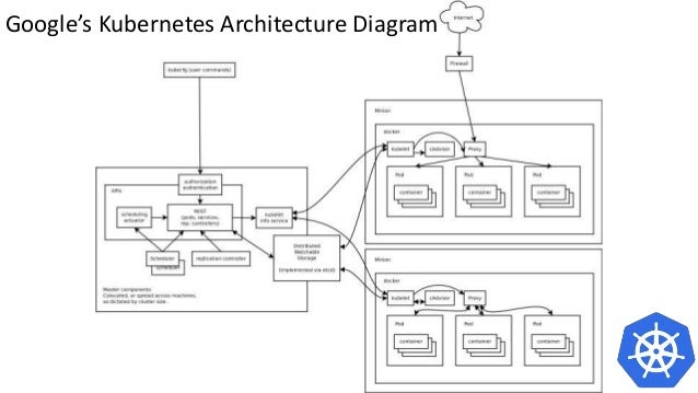 Orchestrating docker containers with google kubernetes on for Architecture kubernetes