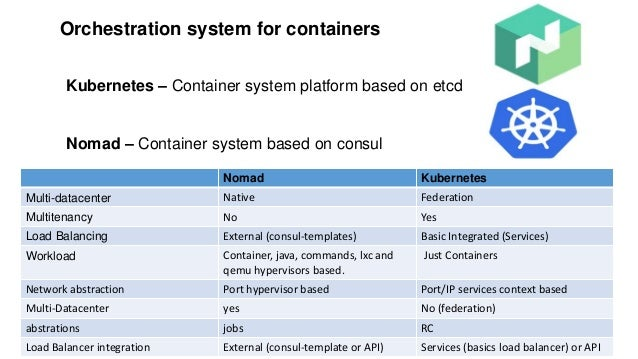 Orchestration system for containers Kubernetes – Container system platform based on etcd Nomad – Container system based on...