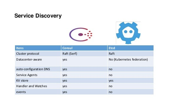 Service Discovery Itens Consul Etcd Cluster protocol Raft (Serf) Raft Datacenter-aware yes No (Kubernetes federation) auto...
