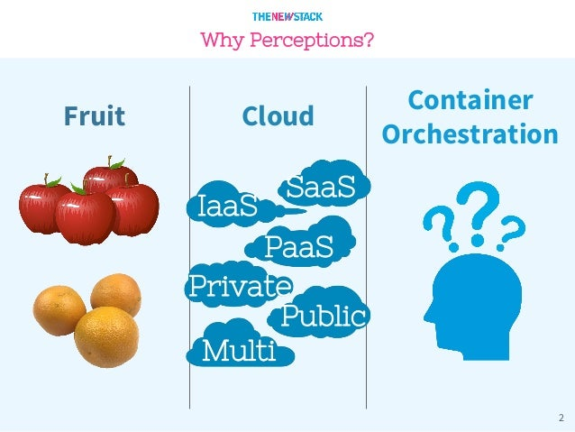 Market Perceptions of Container Orchestration  Slide 2