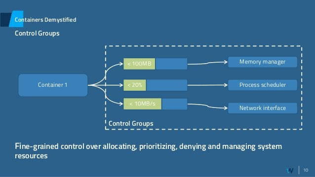10 Containers Demystified Control Groups Container 1 < 20% Process scheduler Memory manager Network interface < 100MB < 10...