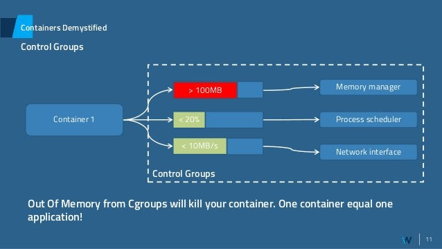 11 Containers Demystified Control Groups Container 1 < 20% Process scheduler Memory manager Network interface < 100MB < 10...