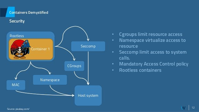 12 Rootless Containers Demystified Security Source: pixabay.com/ Container 1 Host system CGroups MAC Seccomp Namespace • C...