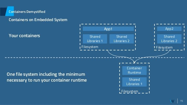 15 Containers Demystified Containers on Embedded System Container Runtime Shared Libraries 1 App2 Shared Libraries 2 Files...