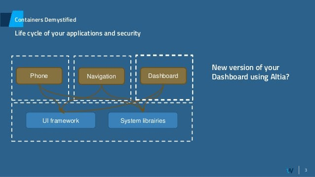3 Containers Demystified Life cycle of your applications and security Phone System librairiesUI framework Host System Navi...