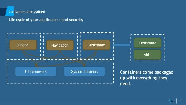 4 Containers Demystified Life cycle of your applications and security Phone System librairiesUI framework Host System Navi...