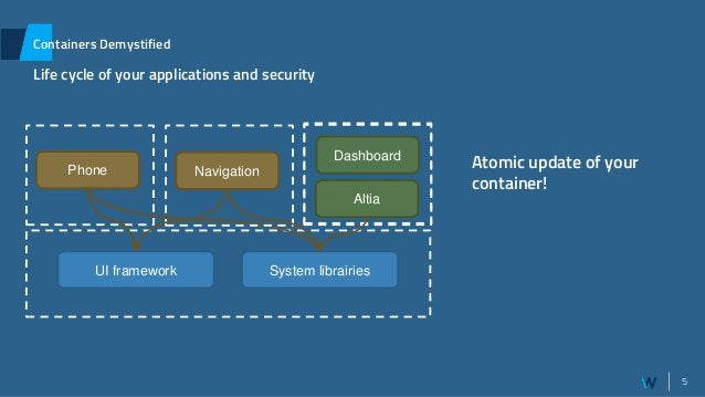 5 Containers Demystified Life cycle of your applications and security Phone System librairiesUI framework Host System Navi...