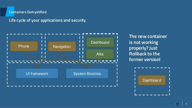6 Containers Demystified Life cycle of your applications and security Phone System librairiesUI framework Host System Navi...