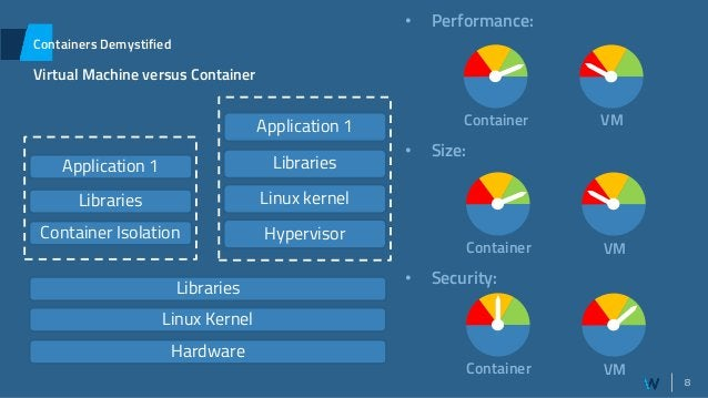 8 Containers Demystified Virtual Machine versus Container Container Isolation Libraries Application 1 Linux kernel Librari...