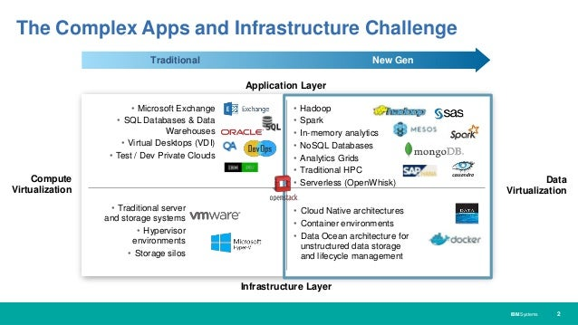 Containers as Infrastructure for New Gen Apps Slide 2