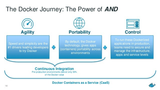 Container As A Service With Docker