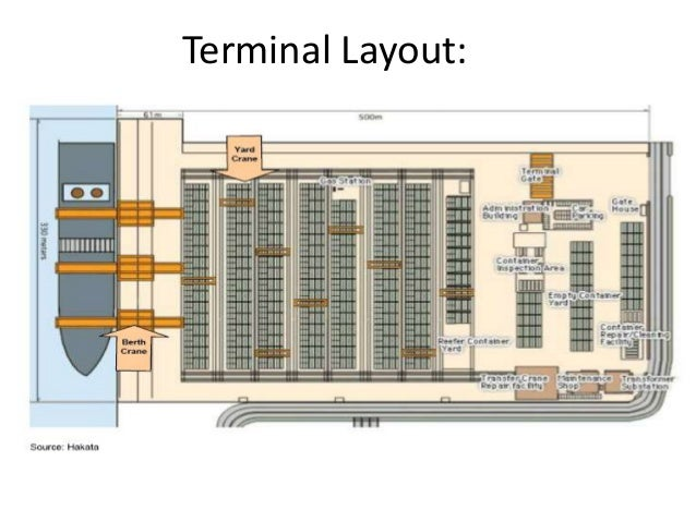 container terminal business plan