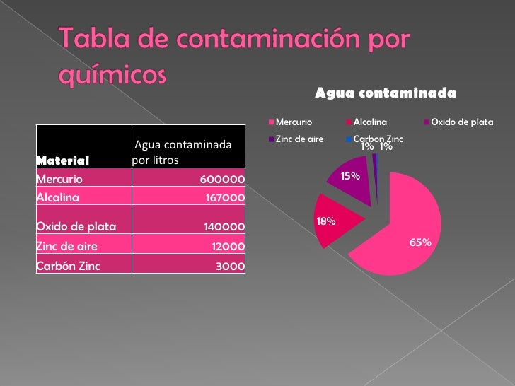 ContaminacióN Slide 3