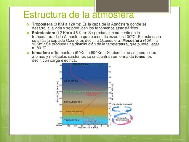 contaminacin atmosfrica en la troposfera essay Explican de donde proviene la contaminación de la troposfera, dando ejemplos de las causas naturales y de las artificiales por ultimo dan consejos para reducir la contaminacion ya que se han visto mejoras en la población.