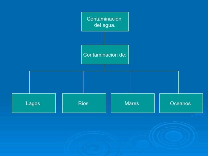 Contaminacion  del agua. Contaminacion de: Lagos  Rios  Mares  Oceanos