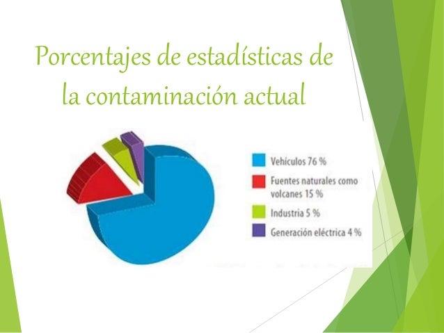 Porcentajes de estadísticas de la contaminación actual