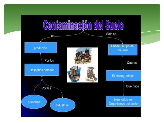 Contaminaci n visual y del suelo for Componentes quimicos del suelo