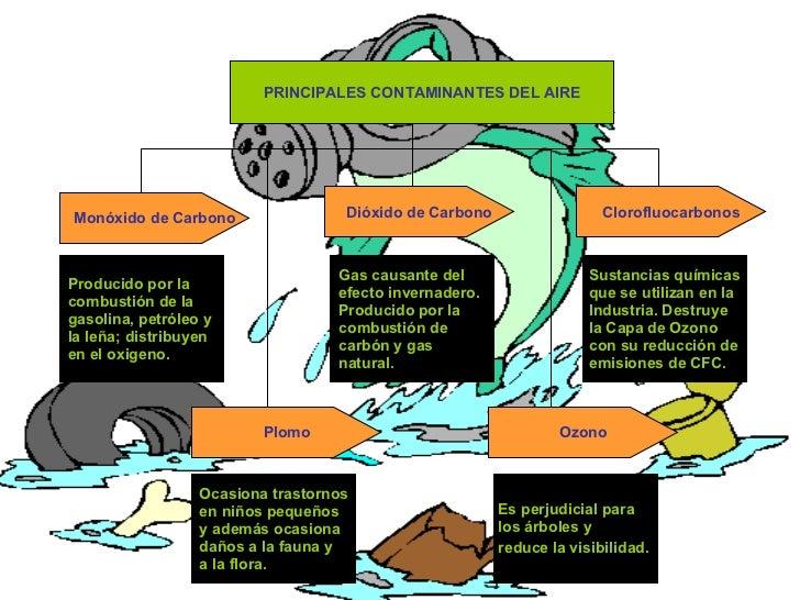 PRINCIPALES CONTAMINANTES DEL AIRE Monóxido de Carbono Ozono Plomo Clorofluocarbonos Dióxido de Carbono Producido por la  ...
