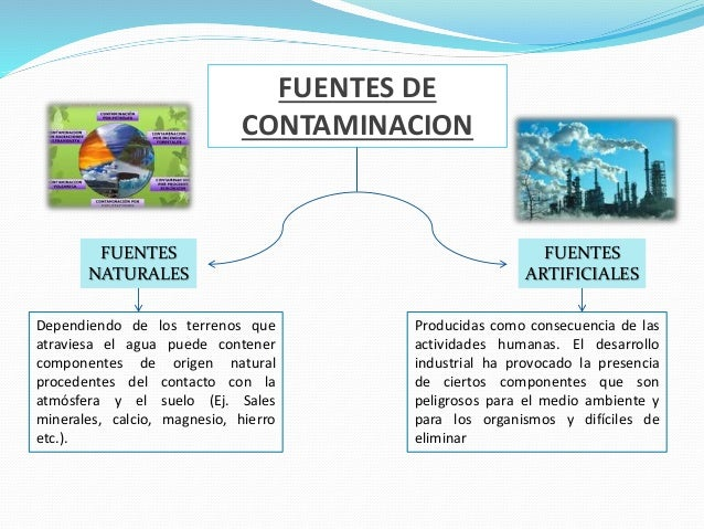 Contaminacion del agua for Fuentes artificiales