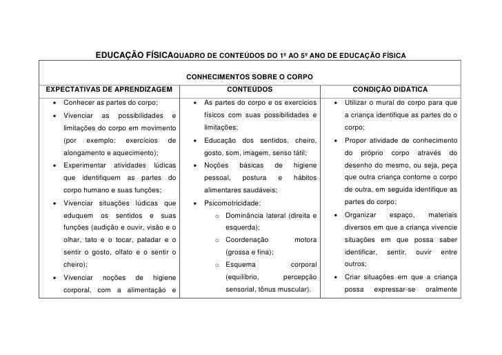 Conteúdos d arte e ed. f isica para o 1º e 2º ano do ensino fundament… fc2596157166c