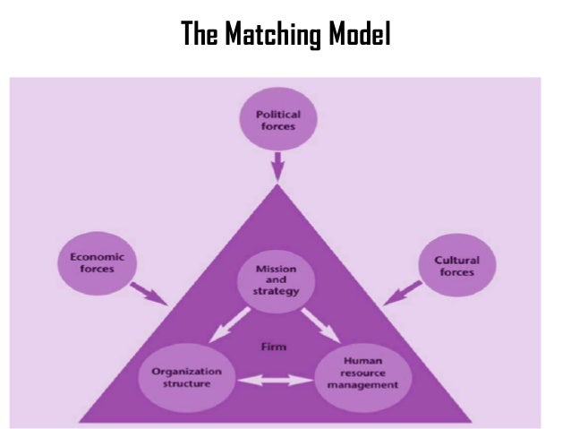 the matching model of hrm business essay Matching model focused on the connection between organizational strategy and hrm, in the meanwhile frombrun et al divided hrm into four integral parts – selection, development, appraisal and reward stressing the significance of efficiency of work performance enhancement.