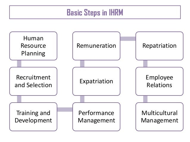 contemporary issues in human resouce management Human resource management , a contemporary perspective  recent trends in hrm business environment functions of hrm  contemporary issues of hrm 15 thank you.