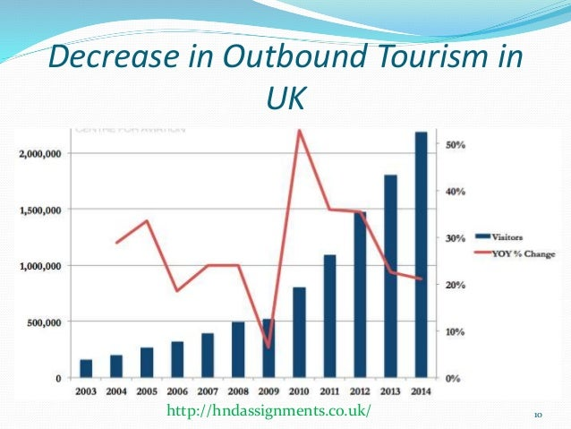 Issues facing the travel and tourism industry