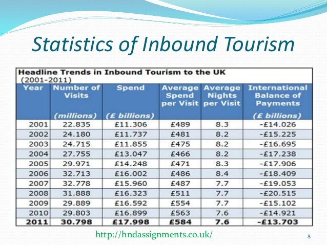 contemporary issues in travel and tourism Through this presentation the current trends which are impacting over the uk travel and tourism sector has been evaluated and illustrated statistics are used.