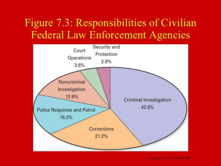 the impact of contemporary law enforcement in society Free research that covers thesis statement in united states of america, police department and other law enforcement agencies have been facing issues because of.