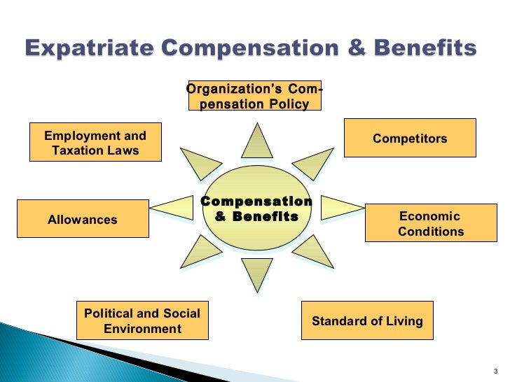 strategic effectiveness of compensation and benefits San francisco's minimum wage increase effective july 1  the importance of compensation plan in an organization diana coker may 11, 2015 compensation, featured  various income.