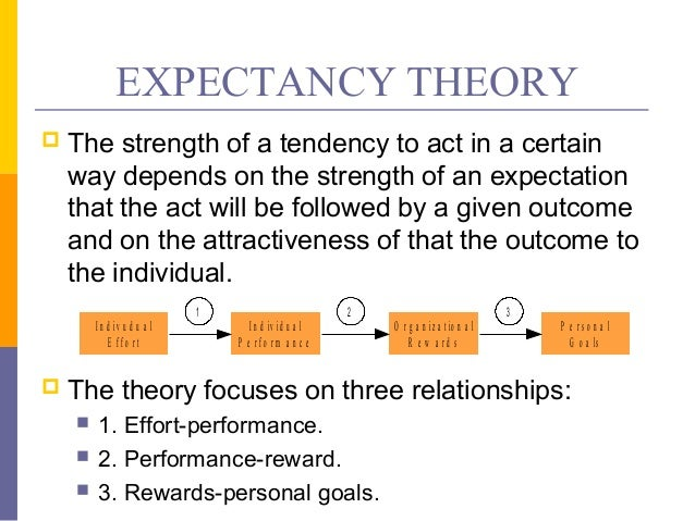 expectancy theory of motivation at use International journal of management, business, and administration volume 15, number 1, 2011 1 expectancy theory of motivation: motivating by altering expectations.