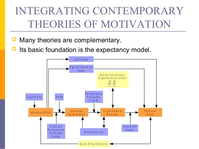 theories of motivation 5 essay Management and motivation nancy h shanks however, other theories of motivation also have been posited and require consideration extrinsic factor theories of motivation another approach to understanding motivation focuses on external factors.
