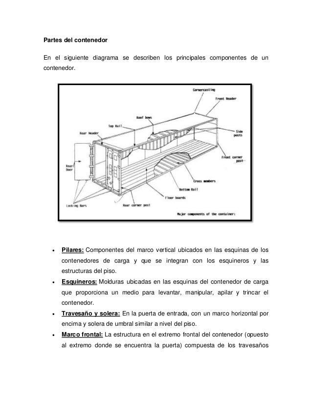 Fantástico Puerta Diagrama Terminología Marco Bosquejo - Ideas ...