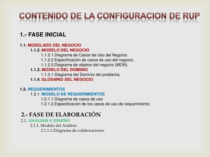CONTENIDO DE LA CONFIGURACION DE RUP <br />1.- FASE INICIAL <br />1.1. MODELADO DEL NEGOCIO <br />1.1.2. MODELO DEL NEGOC...